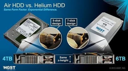 El disco duro HGST Ultrastar He6 de 6TB ya se vende por 800 dólares