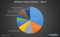 Nokia sigue aumentando su cuota en Windows Phone con el Lumia 520 como estrella