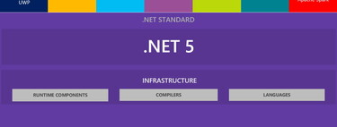 Ya podemos descargarnos el framework .NET 5.0, disponible por primera vez para Windows ARM64 y WebAssembly