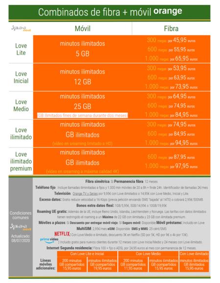 Nuevas Tarifas Combinadas De Fibra Y Movil Orange En Julio De 2020