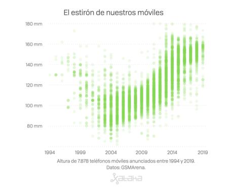 Evolución de la altura de los teléfonos móviles entre 1994 y 2019. La tendencia, muy alcista, sitúa el estándar actual entre 15 y 16 centímetros de altura.