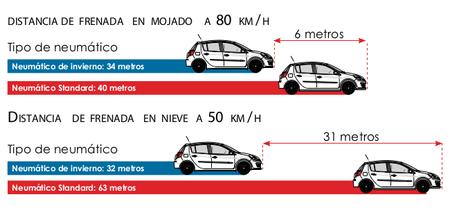 Distancia de frenado con neumáticos de invierno y verano