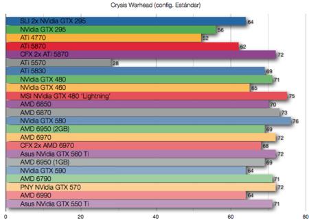 NVidia GTX 550 Ti benchmarks