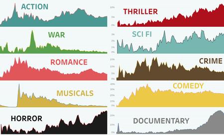 Menos cine romántico, más documentales: la evolución de los géneros cinematográficos, en un gráfico