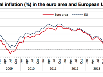 La sombra de la deflación sigue planeando sobre Europa