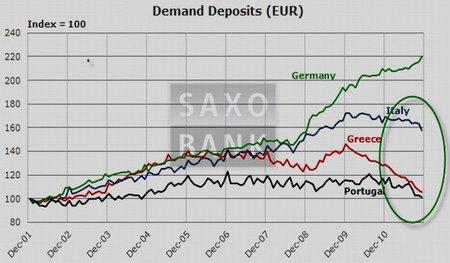 G20 niega apoyo al FMI mientras se acelera la fuga de capitales en Grecia, Italia, Portugal... y España
