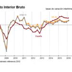 España sigue creciendo (algo menos), a pesar de no tener Gobierno