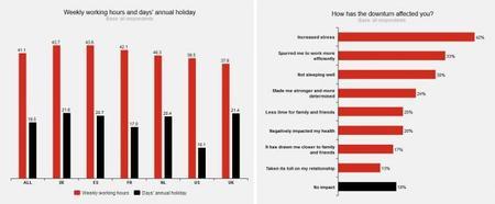 Hiscox Encuesta empresarial 2013 Horas trabajo e impacto personal de la crisis