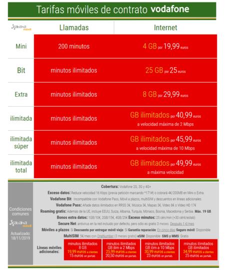 Nuevas Tarifas Moviles De Contrato Vodafone En Noviembre De 2019