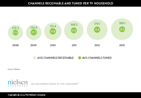 De cómo los datos de Nielsen respaldan el auge de Netflix y el DVR, y complican el futuro del cable
