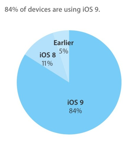 La cuota de mercado de iOS 9 llega al 84%, una buena base para iOS 10
