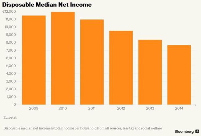 Bloomberg - Grecia: ingresos medios disponibles