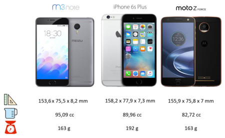 Comparativa de dimensiones: Meizu m3 Note, iPhone 6s Plus y Moto Z Force