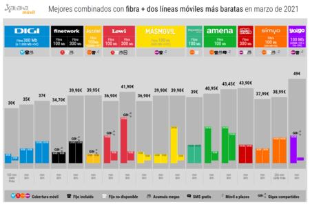 Mejores Combinados Con Fibra Dos Lineas Moviles Mas Baratas En Marzo De 2021