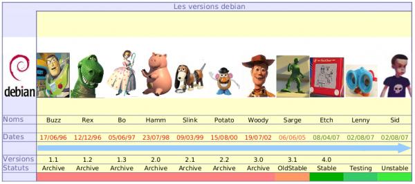 Nombres de versiones de Debian, basados en personajes de Toy Story