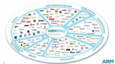 ARM nos presenta a la familia Mali 800, tres unidades de proceso gráfico para el futuro