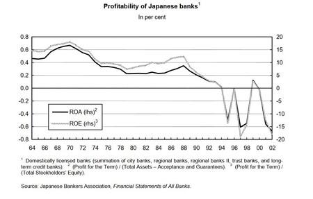 Profitability Japanese Banks