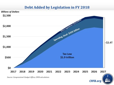 Fy 2018 Legislation Debt 2