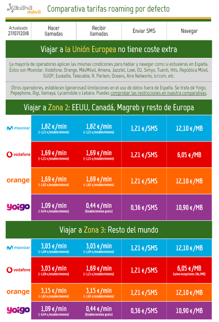Comparativa Tarifas Roaming Fuera De Espana 2018