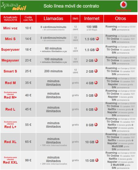 Nuevas Tarifas Moviles Vodafone