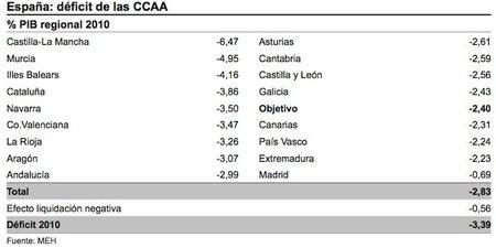 Madrid, Extremadura, País Vasco y Canarias, las únicas comunidades que cumplen con el objetivo de déficit en 2010