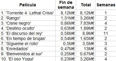 box-office-spain-torrente-4-lethal-crisis