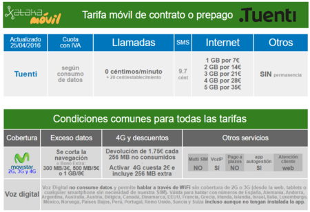 Nueva Tarifa Tuenti 2016