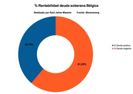 Rentabilidad Deuda Soberana Belgica