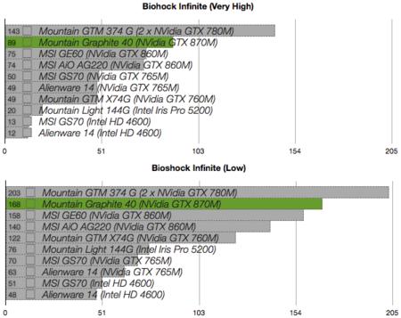 Mountain Graphite 40 benchmarks