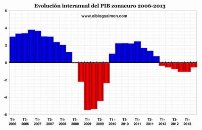 Europa se encuentra a mitad de camino de una década perdida