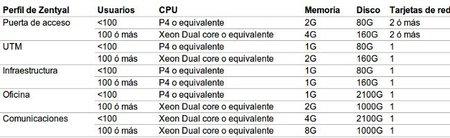 Requisitos hardware Zentyal