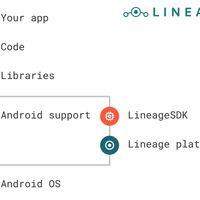 LineageOS libera su propio SDK para que las aplicaciones aprovechen todas las posibilidades de la ROM
