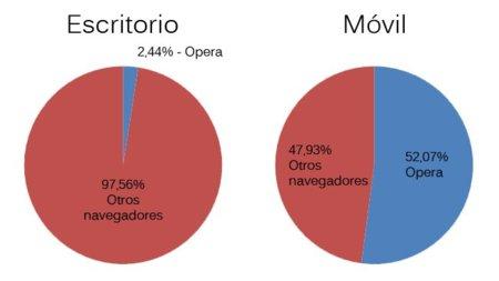 Cuota relativa de Opera en móvil y escritorio. Datos de NetMarketShare, elaboración propia.