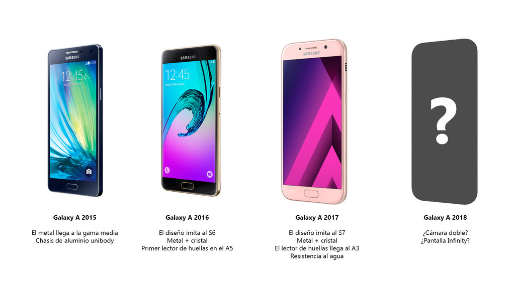 Evolucion serie Galaxy™ A Samsung