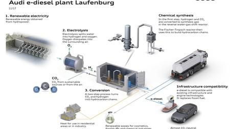 Audi Intensifica Sus Investigaciones En Combustibles Sinteticos