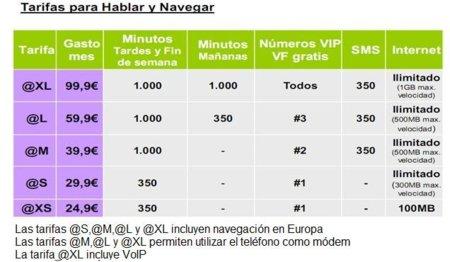 Resumen tarifas datos vodafone octubre 2010