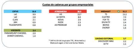 Grupos Audiencia Octubre 2014