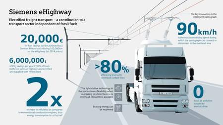 Ehighway Infografik En