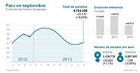 El desempleo sube en 25.572 personas en septiembre