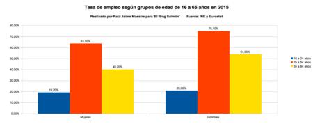 Tasa de empleo segun grupos de edad de 16 a 65 en 2015
