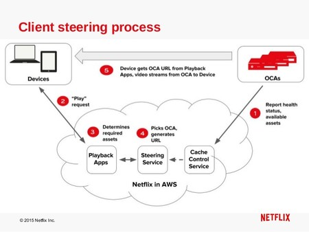 Netflix Open Connect Delivering Internet Tv To The World 5 638