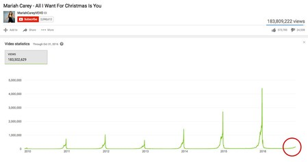 La gente ya está reproduciendo la canción navideña de Mariah Carey. Ya llega la Navidad, ya llega el cliché