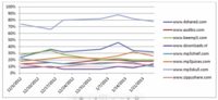 """La RIAA """"denuncia"""" que los cambios en el algoritmo de Google no han tenido los resultados previstos"""