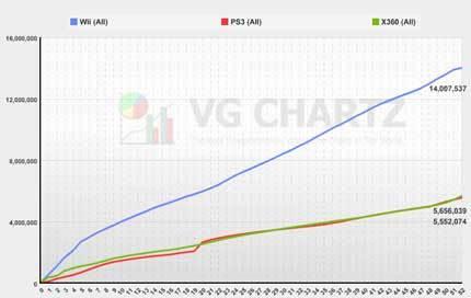 Wii vs Xbox 360 vs PS3