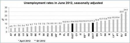 España sigue con la medalla de oro en desempleo