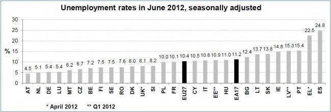 eurostat-eu-unemployment-june-2012.jpg