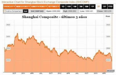 Índice de la bolsa de Shanghai últimos 3 años