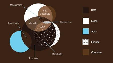 Guía para preparar bien cualquier café