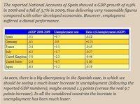 Financial Times publica un informe anónimo que duda de la veracidad de la contabilidad nacional española