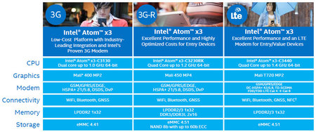 Intel Atom X3 X5 X7 02